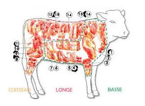 Colis de veau Bio 3 kg env